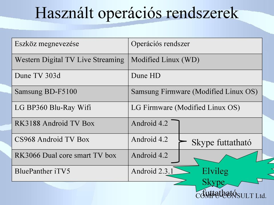 Firmware (Modified Linux OS) RK3188 Android TV Box Android 4.2 CS968 Android TV Box Android 4.