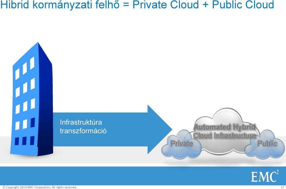 Automated Hybrid Cloud Infrastructure Private