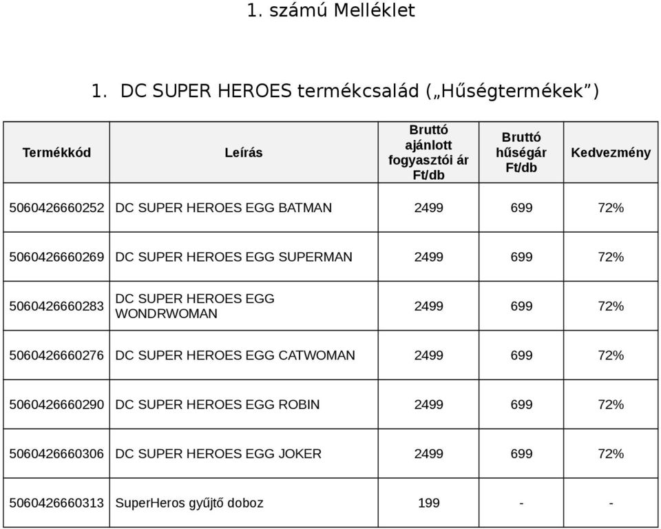 5060426660252 DC SUPER HEROES EGG BATMAN 2499 699 72% 5060426660269 DC SUPER HEROES EGG SUPERMAN 2499 699 72% 5060426660283 DC SUPER