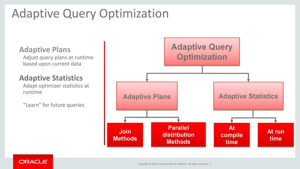 Learn for future queries Adaptive Plans Adaptive Query Optimization Adaptive