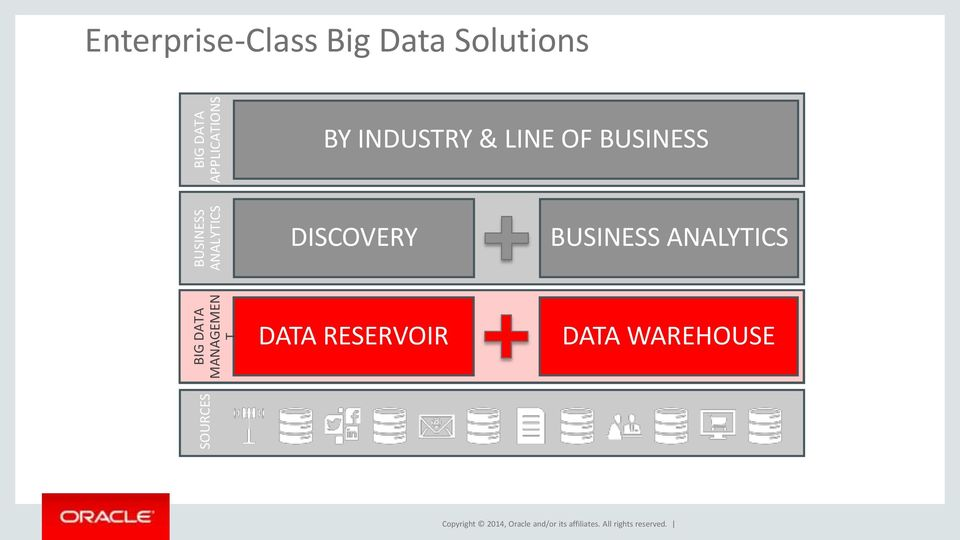 Enterprise-Class Big Data Solutions BY INDUSTRY & z