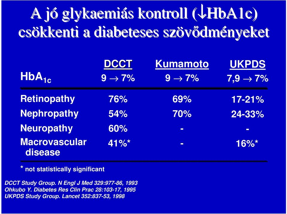 Macrovascular disease 41%* - 16%* * not statistically significant DCCT Study Group.