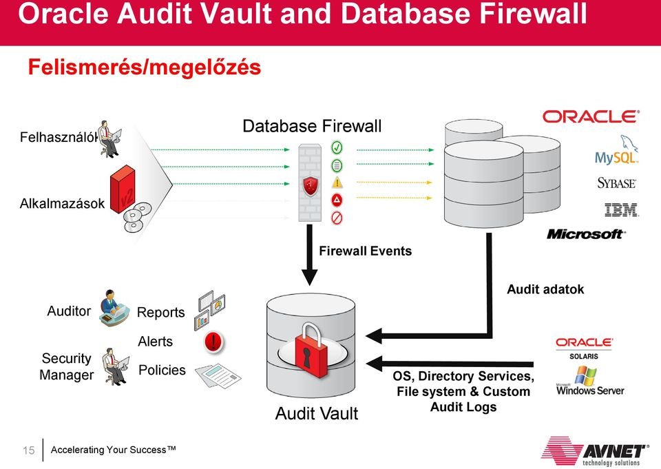 Block Firewall Events Audit adatok Auditor Reports Security Manager
