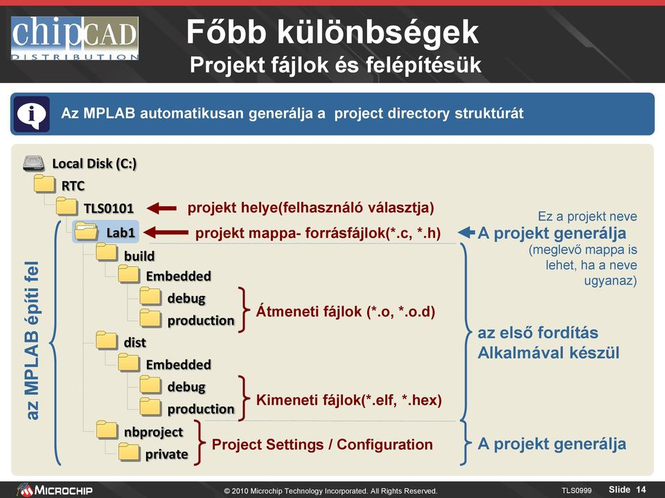 h) production Embedded nbproject debug private production Átmeneti fájlok (*.o, *.o.d) Kimeneti fájlok(*.elf, *.
