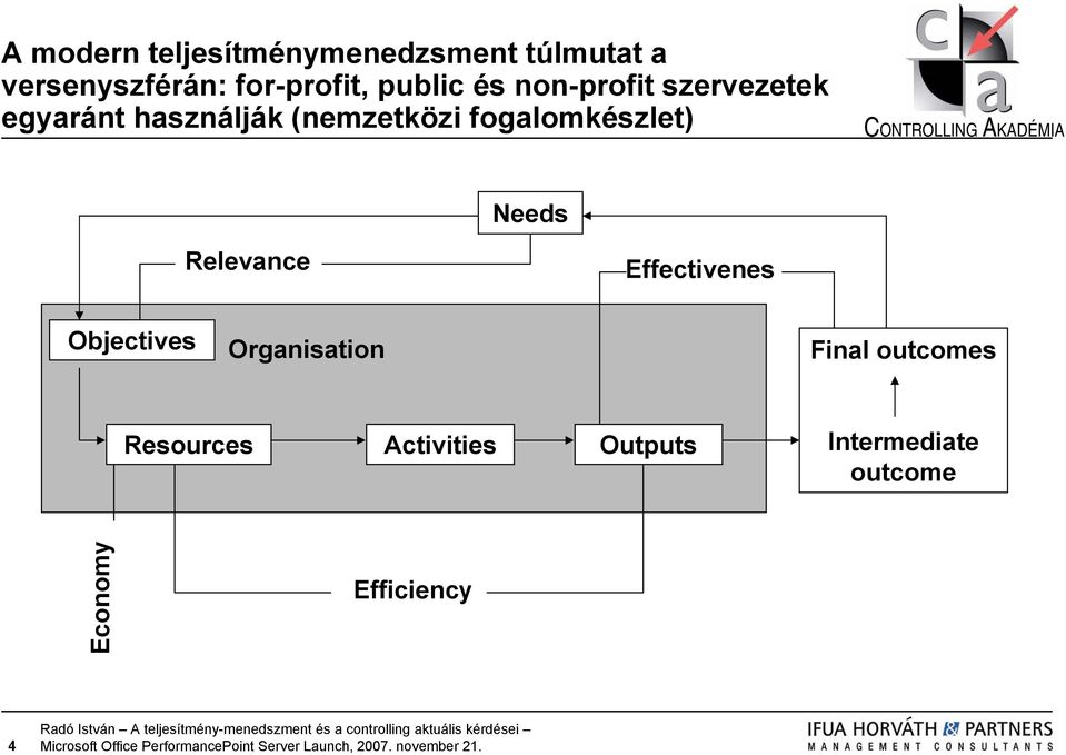 fogalomkészlet) Needs Relevance Effectivenes Objectives Organisation