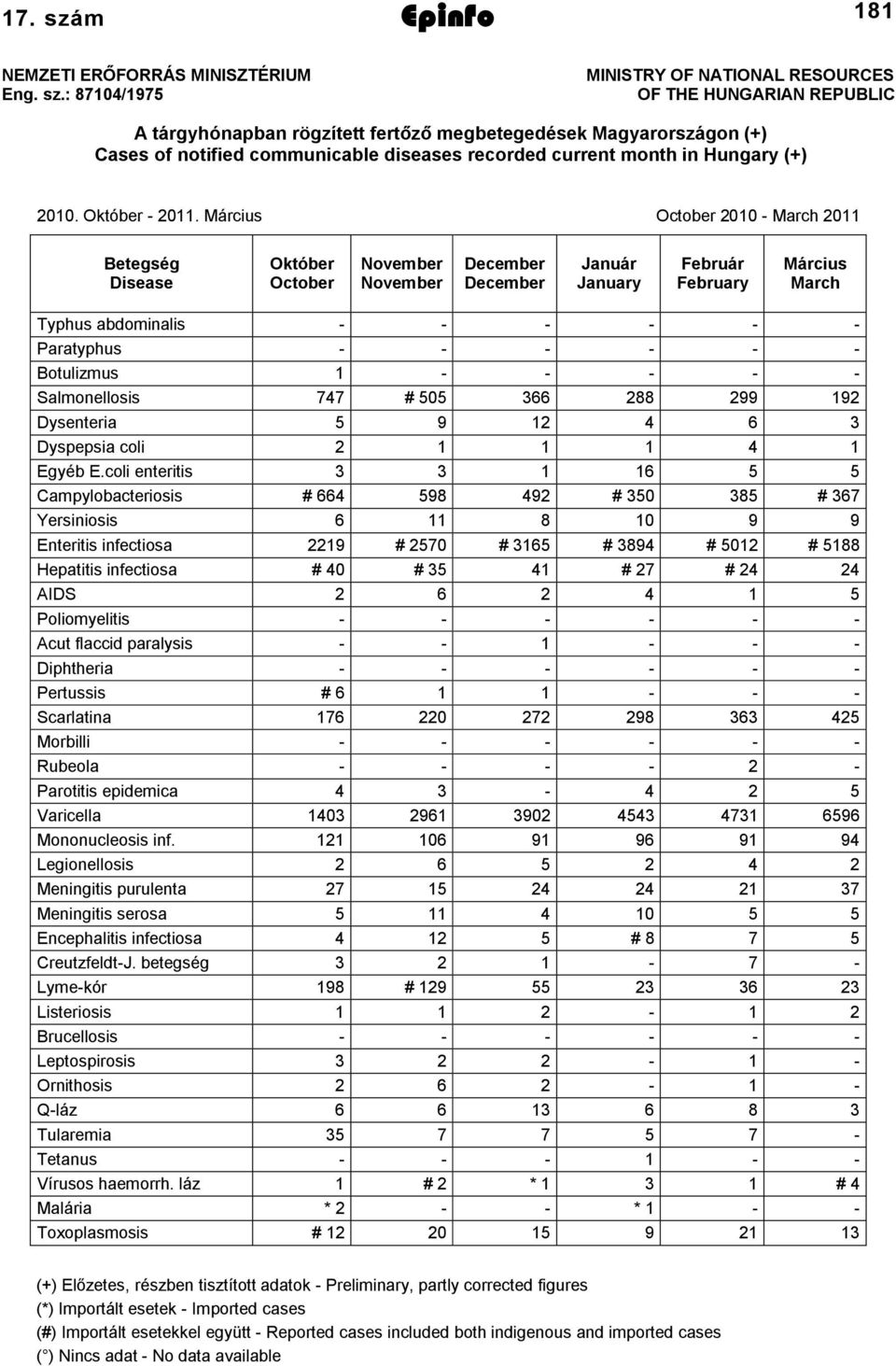 : 8704/975 MINISTRY OF NATIONAL RESOURCES OF THE HUNGARIAN REPUBLIC A tárgyhónapban rögzített fertőző megbetegedések Magyarországon (+) Cases of notified communicable diseases recorded current month