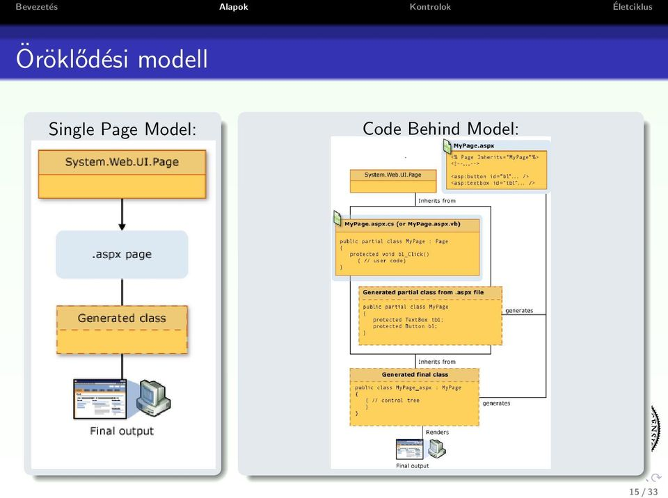 Page Model: