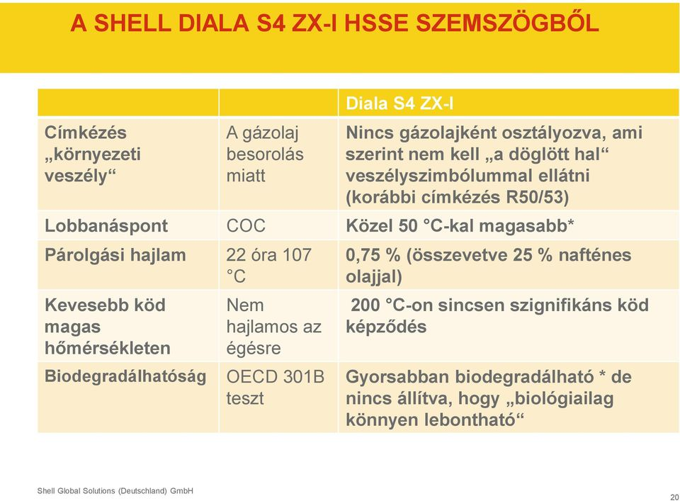 Nem 200 C-on sincsen szignifikáns köd magas hajlamos az képződés hőmérsékleten égésre * Compared with high-quality naphthenic transformer oils, depending on test method
