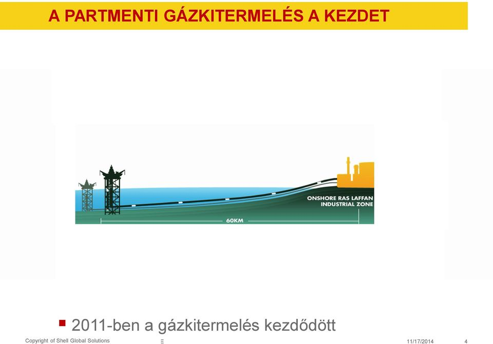 Copyright Copyright of Shell Global of
