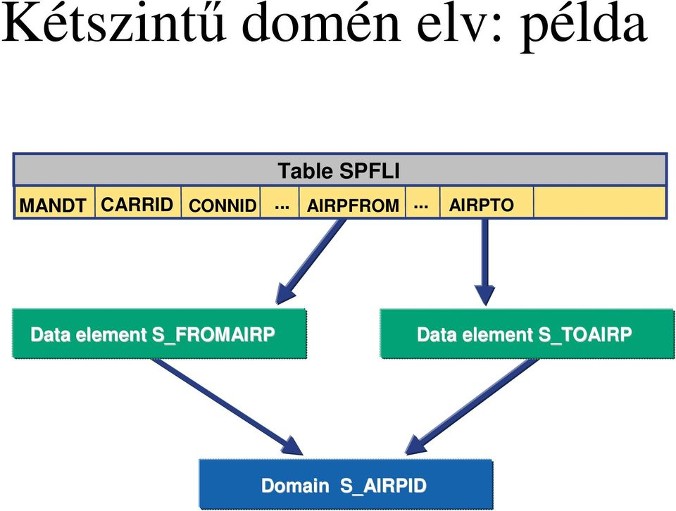 .. AIRPTO Data element S_FROMAIRP