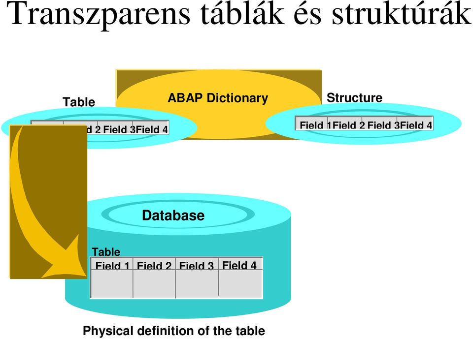 Field 1Field 2 Field 3Field 4 Database Table Field