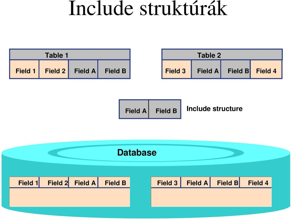 Field A Field B Include structure Database Field 1