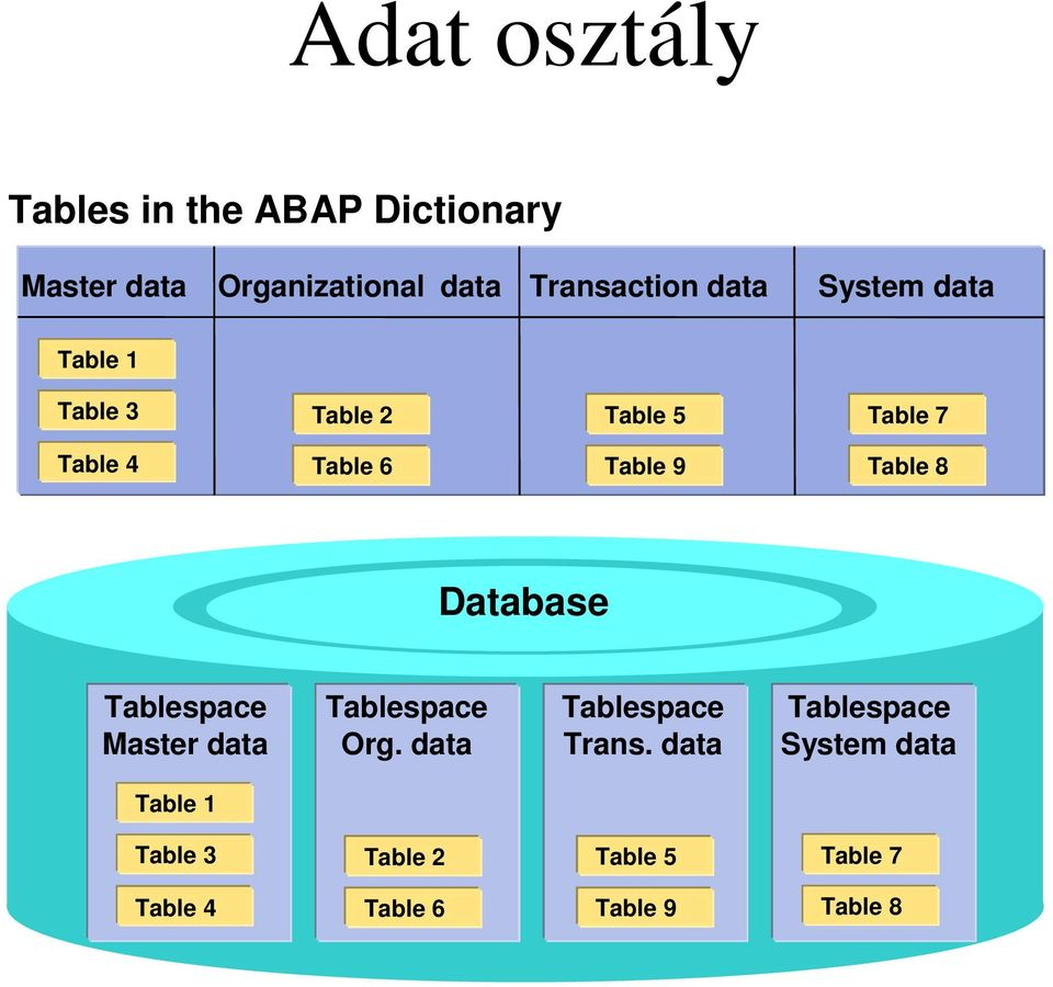 8 Database Tablespace Master data Tablespace Org. data Tablespace Trans.