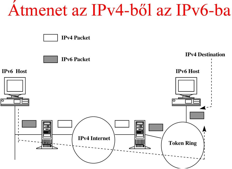 Packet IPv4 Destination IPv6
