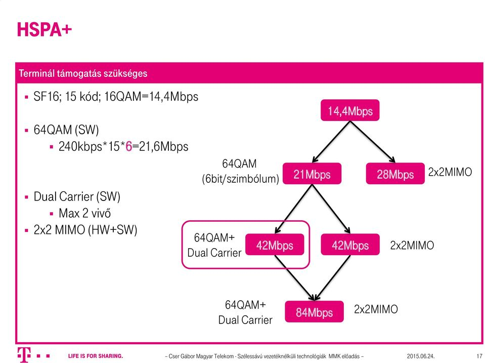 64QAM+ Dual Carrier 42Mbps 21Mbps 14,4Mbps 42Mbps 28Mbps 2x2MIMO 2x2MIMO 64QAM+ Dual