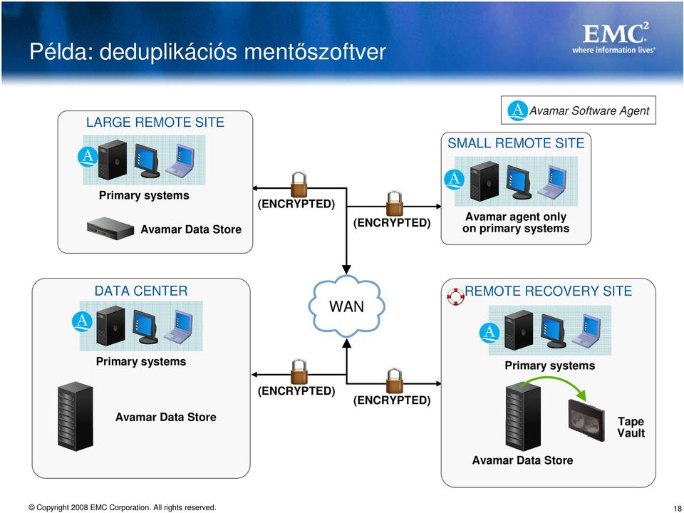 only on primary systems DATA CENTER WAN REMOTE RECOVERY SITE Primary systems