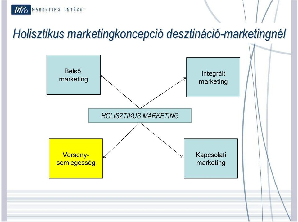 marketing Integrált marketing