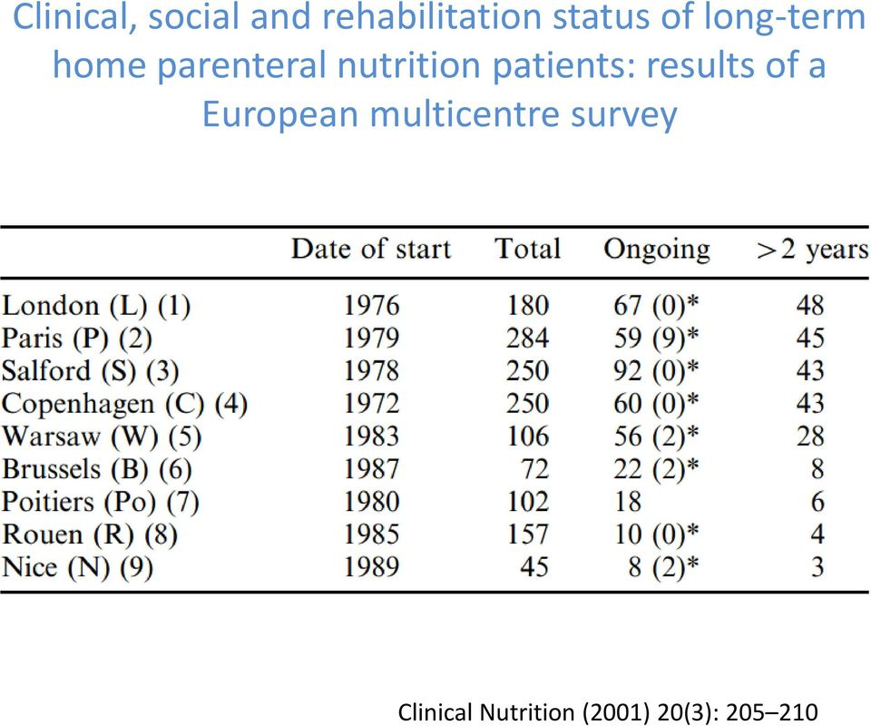 patients: results of a European multicentre