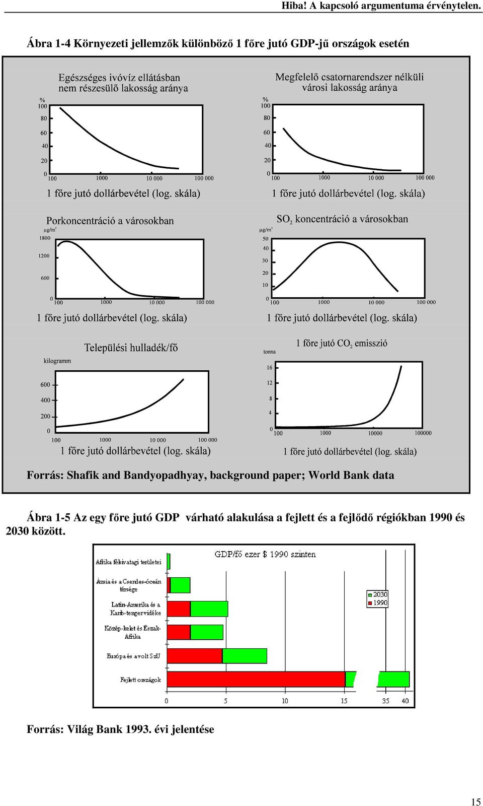 Forrás: Shafik and Bandyopadhyay, background paper; World Bank data Ábra 1-5 Az