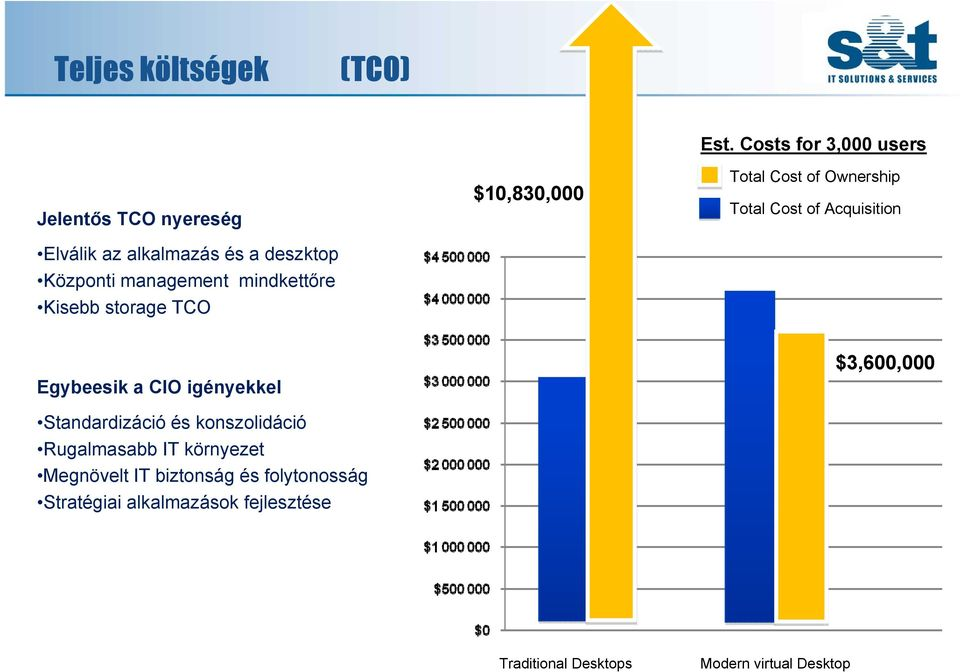 Costs for 3,000 users Total Cost of Ownership Total Cost of Acquisition Egybeesik a CIO igényekkel