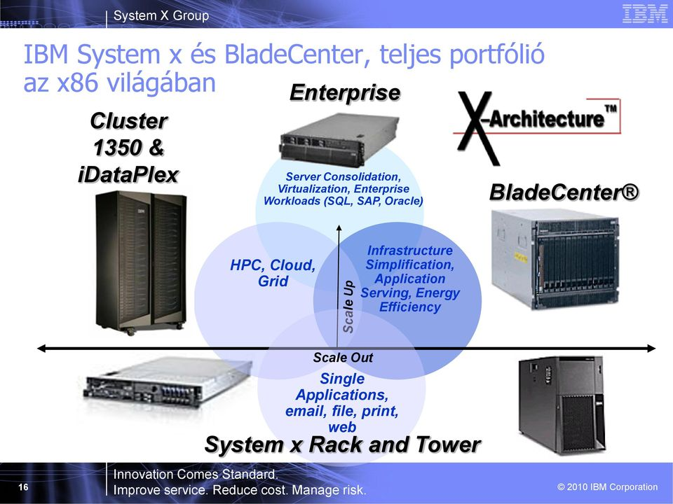 BladeCenter HPC, Cloud, Grid Scale Up Infrastructure Simplification, Application Serving,
