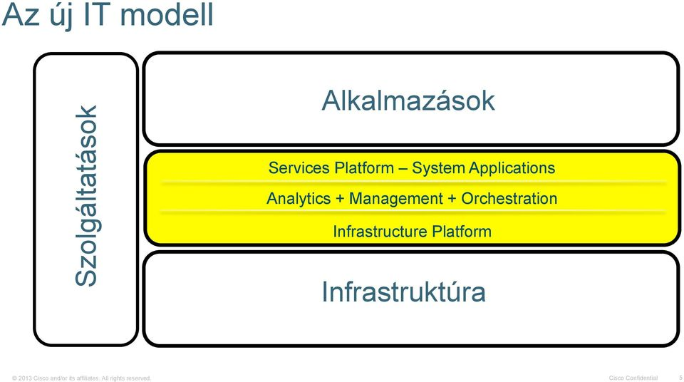 Infrastructure Platform Infrastruktúra Security ACCESS CONTROL CONTENT AWARE