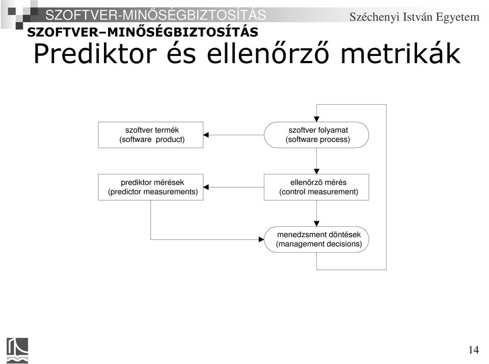 mérések (predictor measurements) ellenõrzõ mérés (control