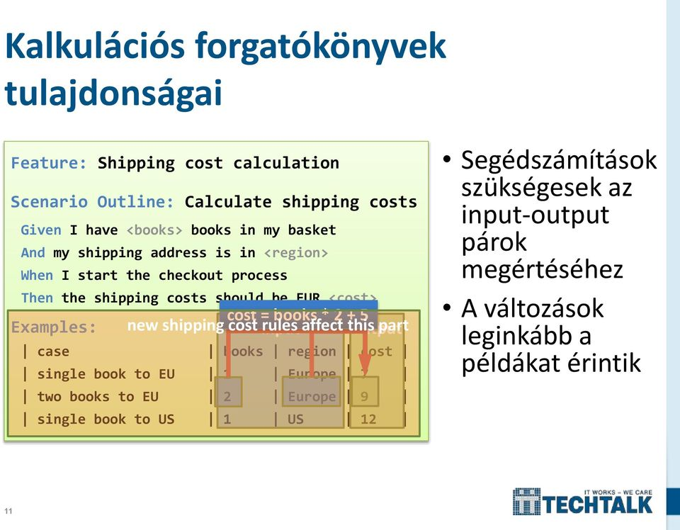 Examples: cost = books * 2 + 5 new shipping cost input rules affect this output part case books region cost single book to EU 1 Europe 7 two