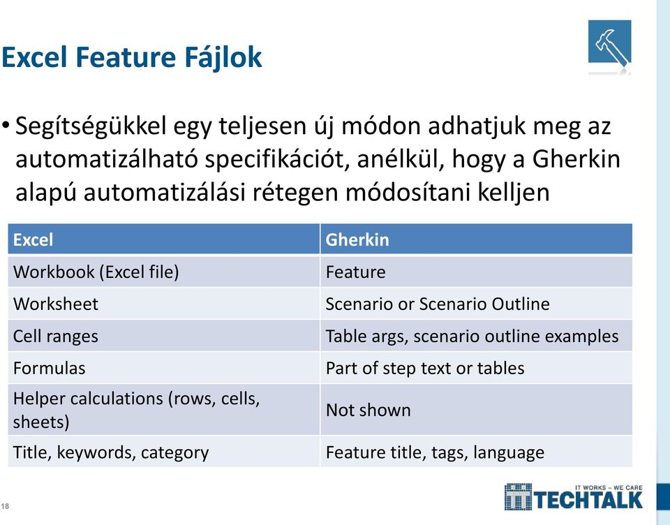 Formulas Helper calculations (rows, cells, sheets) Title, keywords, category Gherkin Feature Scenario or Scenario