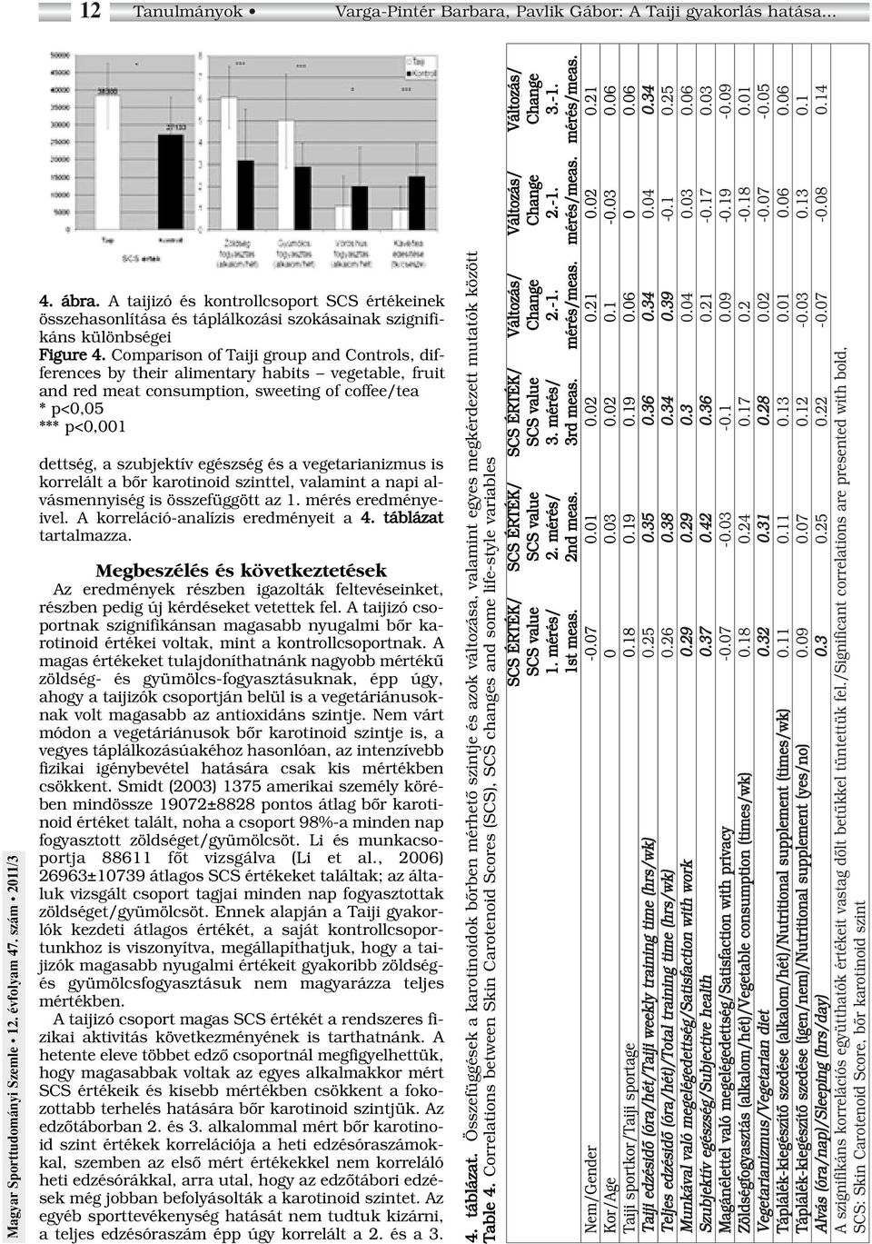 Comparison of Taiji group and Controls, differences by their alimentary habits vegetable, fruit and red meat consumption, sweeting of coffee/tea * p<0,05 *** p<0,001 dettség, a szubjektív egészség és