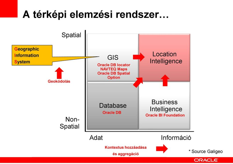 Location Intelligence Non- Spatial Database Oracle DB Business