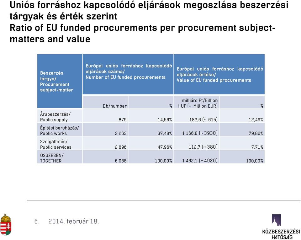 értéke/ Value of EU funded procurements Db/number % milliárd Ft/Billion HUF (~ Million EUR) % Árubeszerzés/ Public supply 879 14,56% 182,6 (~ 615) 12,49% Építési