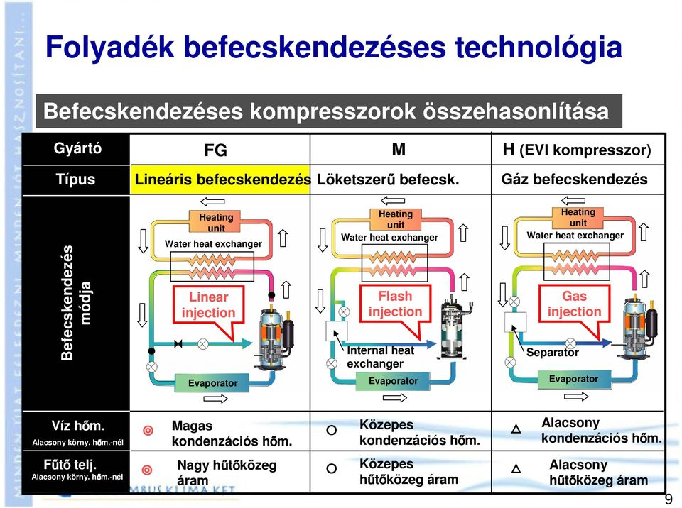 Gáz befecskendezés Befecskendezés módja Heating unit Water heat exchanger Linear injection Evaporator Heating unit Water heat exchanger Flash injection