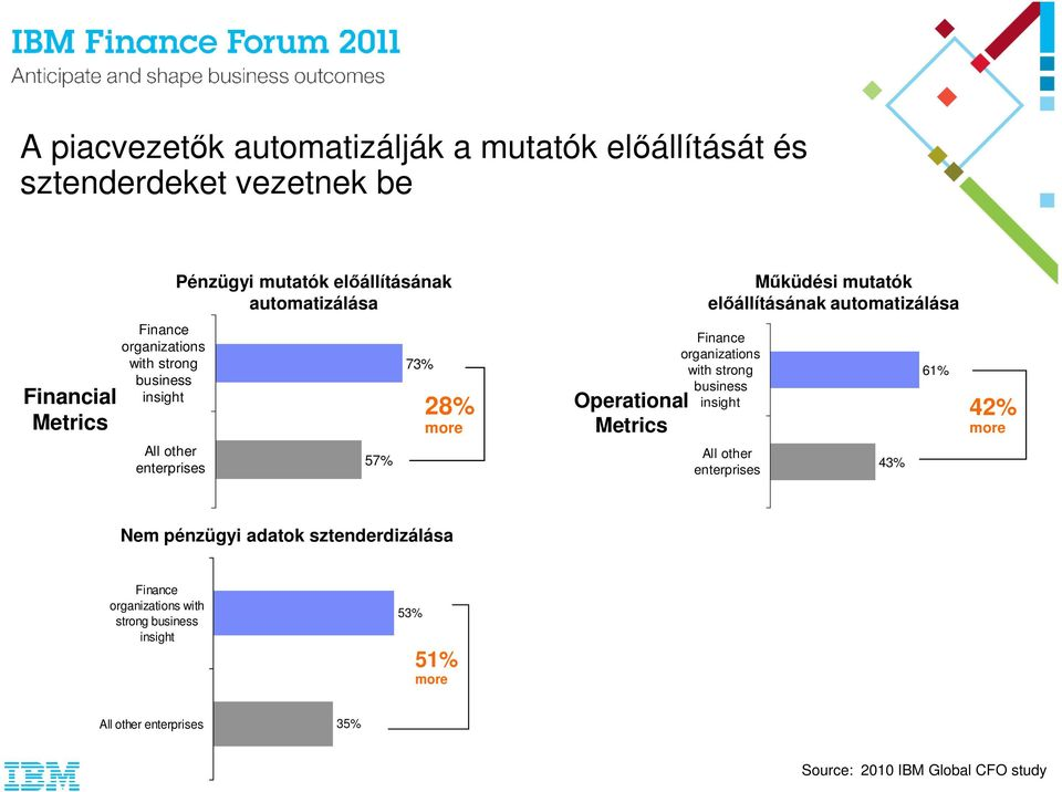 automatizálása Finance organizations with strong business insight 61% Operational 42% Metrics more All other enterprises 43% Nem pénzügyi