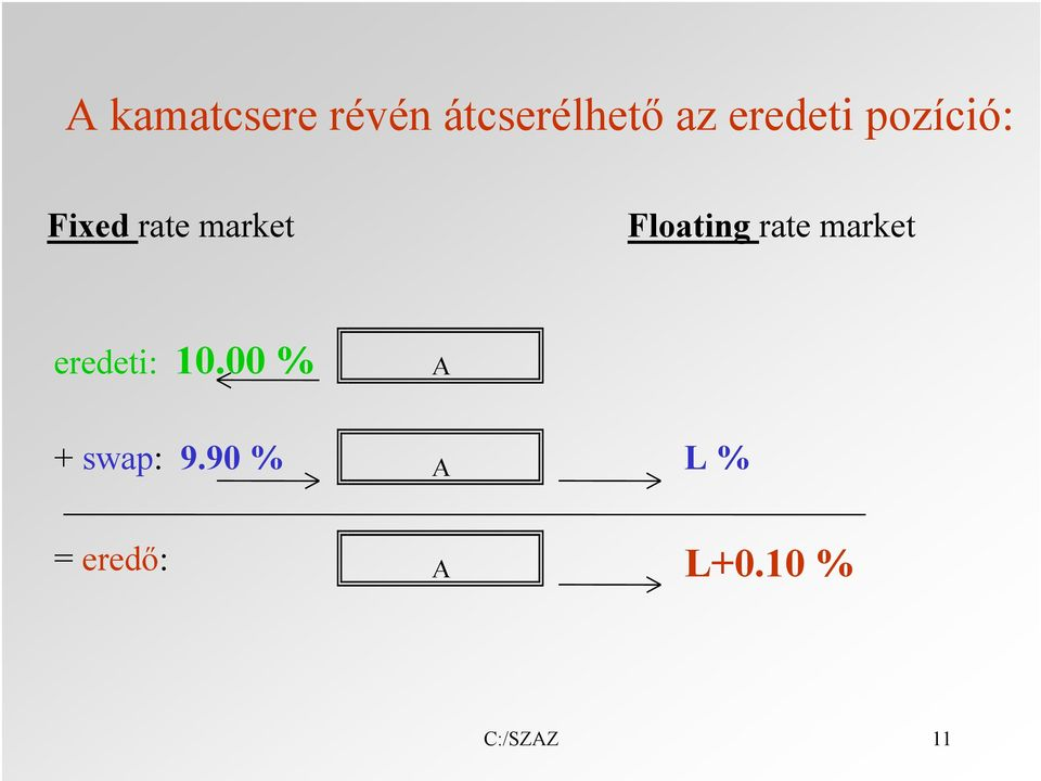 Floating rate market eredeti: 10.