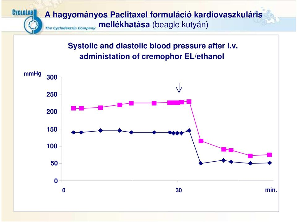 Systolic and diastolic blood pressure after i.v.