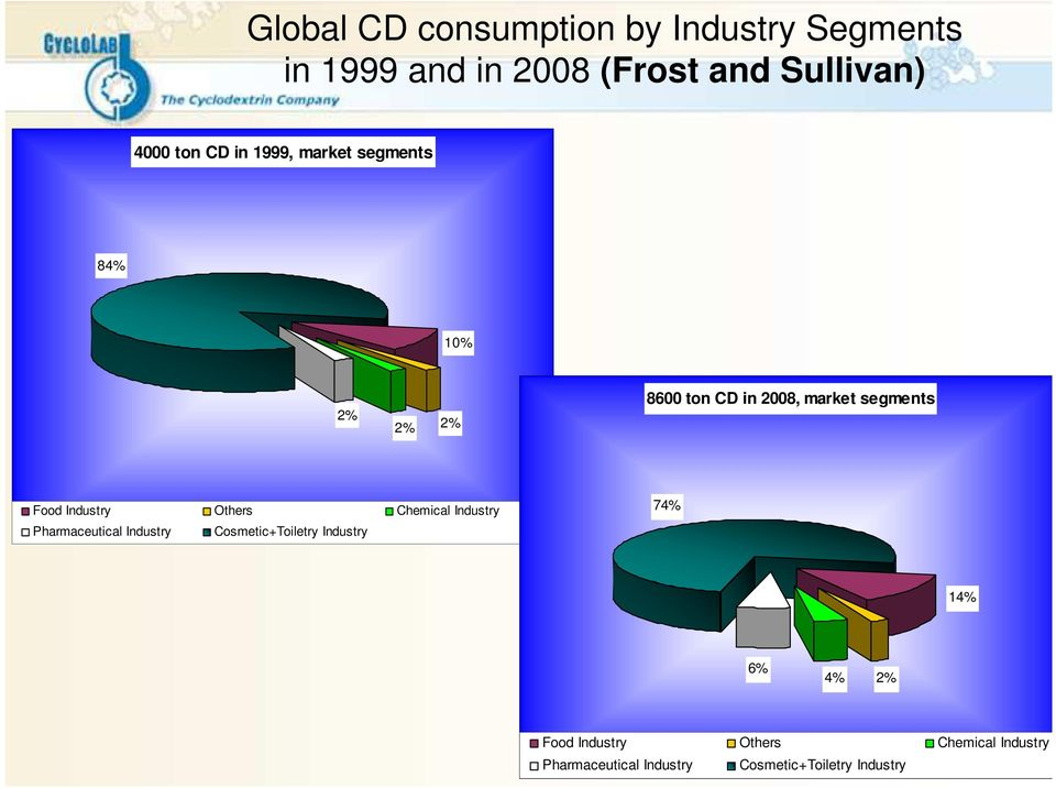 Industry Others Chemical Industry Pharmaceutical Industry Cosmetic+Toiletry Industry 74% 14%