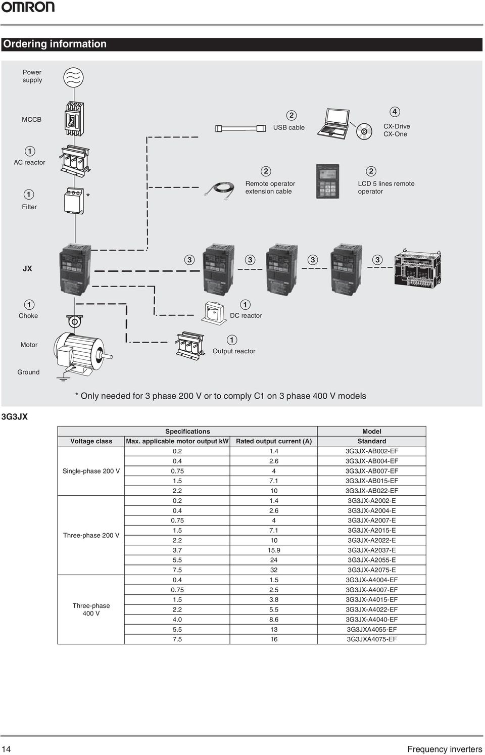 applicable motor output kw Rated output current () Standard Single-phase 200 V Three-phase 200 V Three-phase 400 V 0.2 1.4 3G3JX-B002-EF 0.4 2.6 3G3JX-B004-EF 0.75 4 3G3JX-B007-EF 1.5 7.