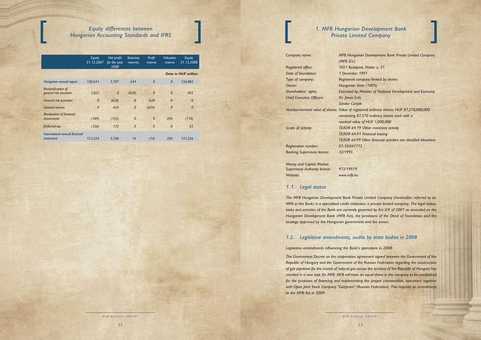 Data in HUF million Hungarian annual report 13,541 5,77 634 136,882 Reclassification of general risk provision 1,22 (62) 42 General risk provision (62) 62 General reserve 634 (634) Revaluation of