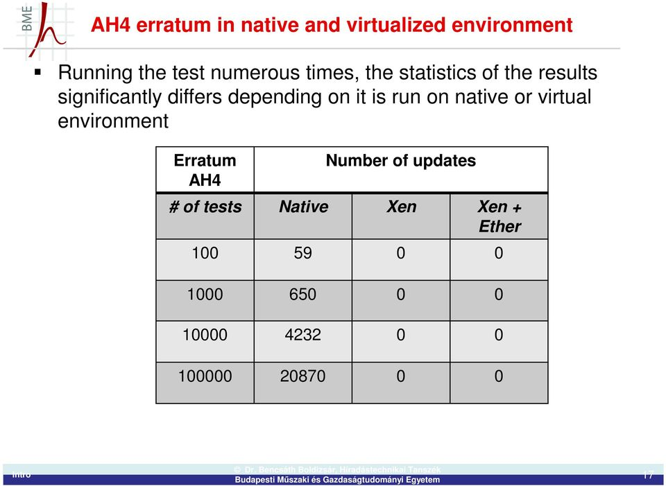 run on native or virtual environment Erratum AH4 Number of updates # of tests