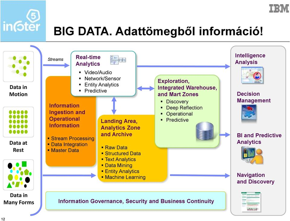 Integration Master Data Video/Audio Network/Sensor Entity Analytics Predictive Landing Area, Analytics Zone and Archive Raw Data Structured Data Text Analytics