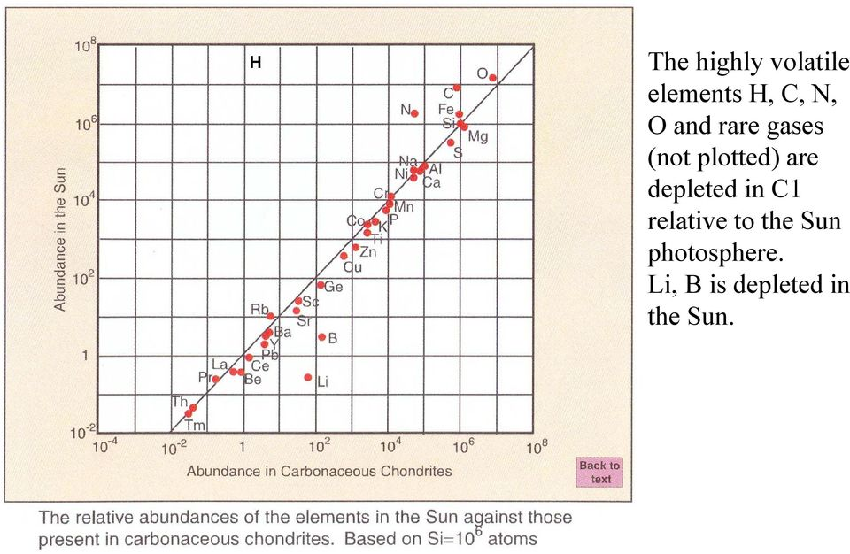 depleted in C1 relative to the Sun