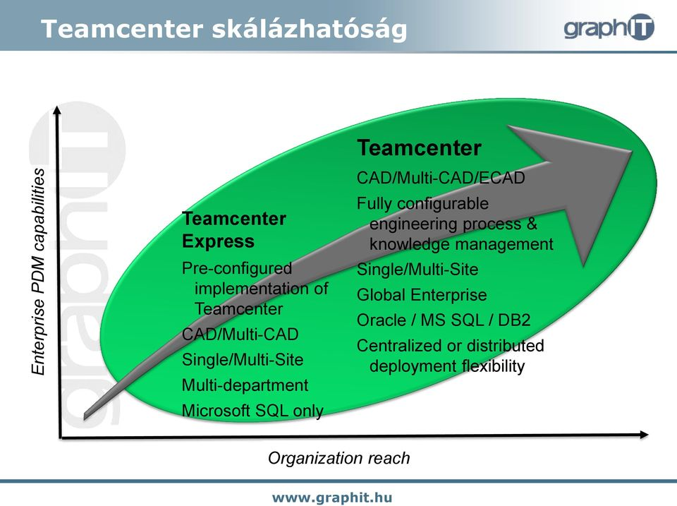 Teamcenter CAD/Multi-CAD/ECAD Fully configurable engineering process & knowledge management