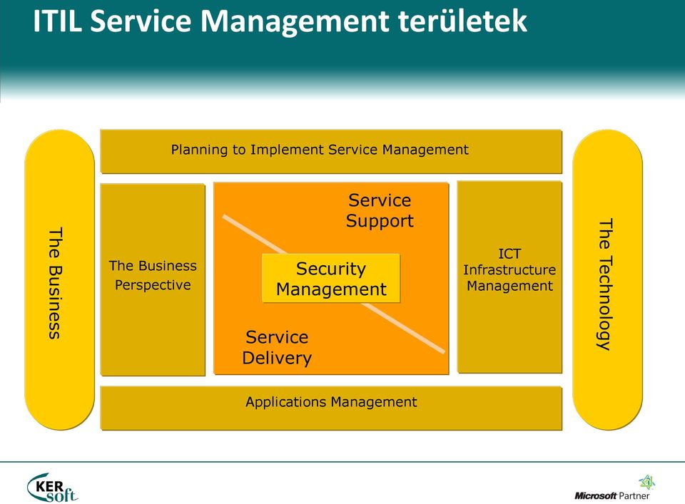 Service Delivery Service Support Security Management ICT