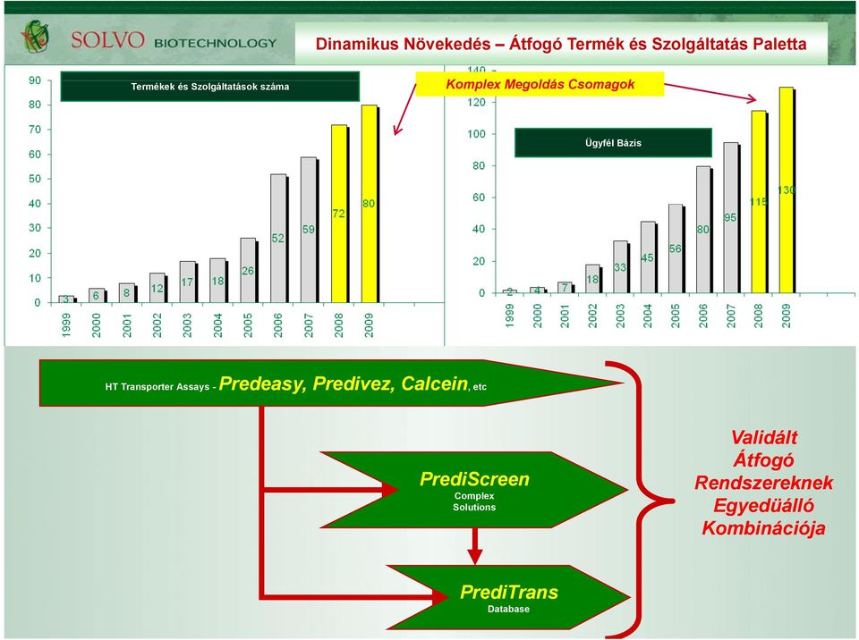 Assays - Predeasy, Predivez, Calcein, etc PrediScreen Complex Solutions