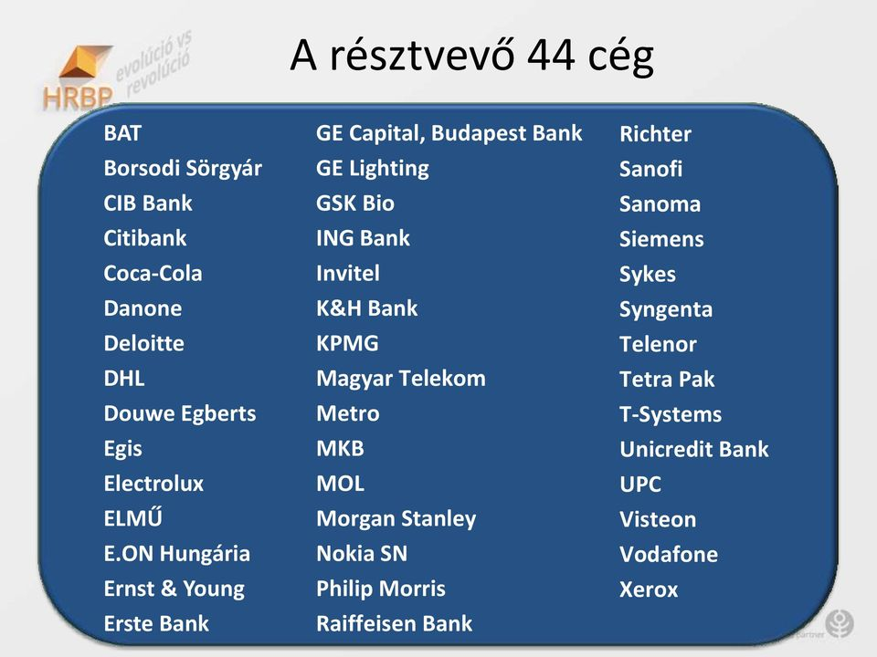 ON Hungária Ernst & Young Erste Bank GE Capital, Budapest Bank GE Lighting GSK Bio ING Bank Invitel K&H Bank