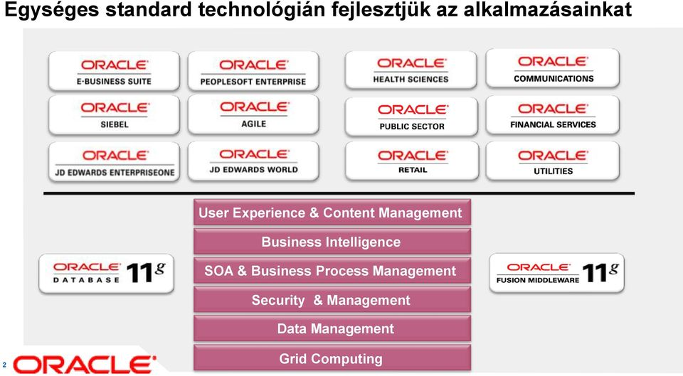 Management Business Intelligence SOA & Business