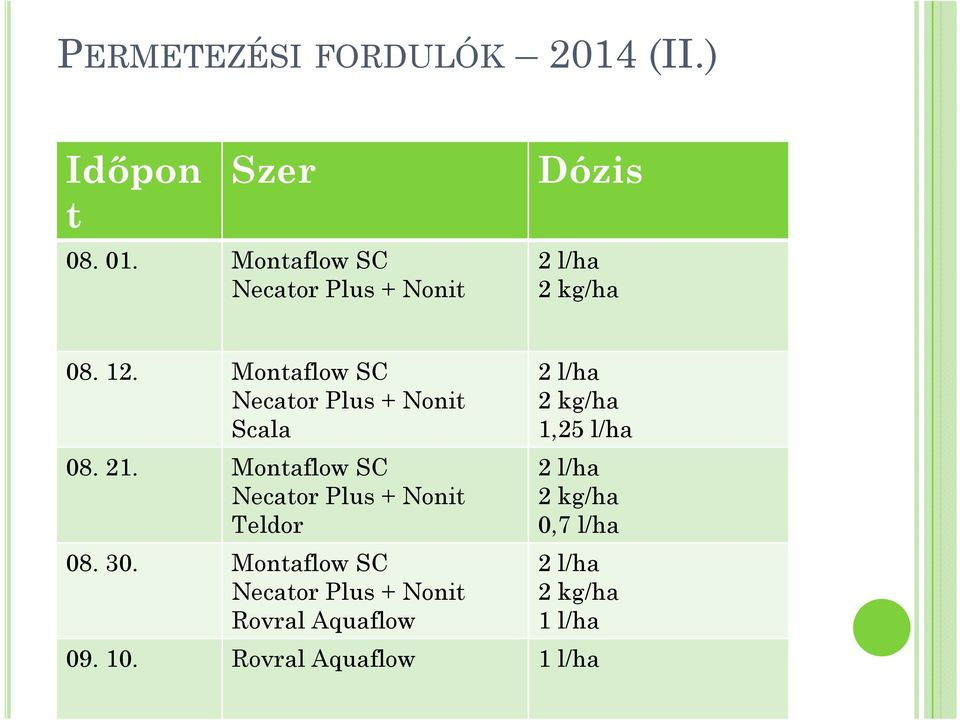 Montaflow SC 2 l/ha Necator Plus + Nonit 2 kg/ha Scala 1,25 l/ha 08. 21.