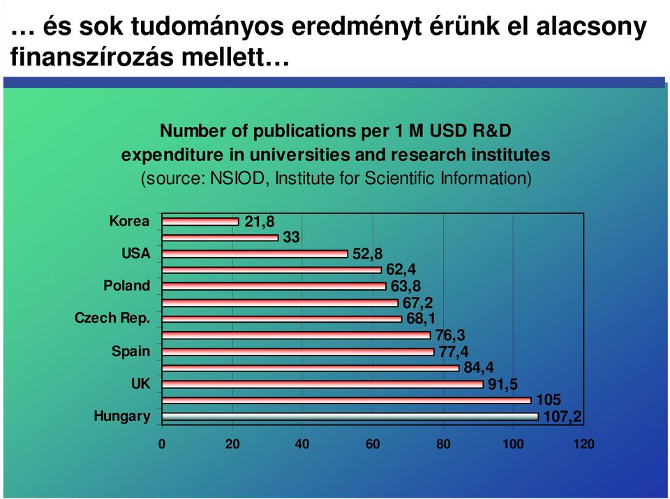 (source: NSIOD, Institute for Scientific Information) Korea USA Poland Czech Rep.