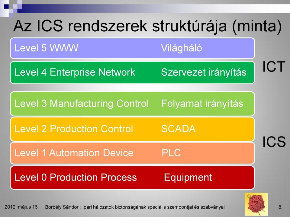 Automation Device Level 0 Production Process Folyamat irányítás SCADA PLC Equipment ICS